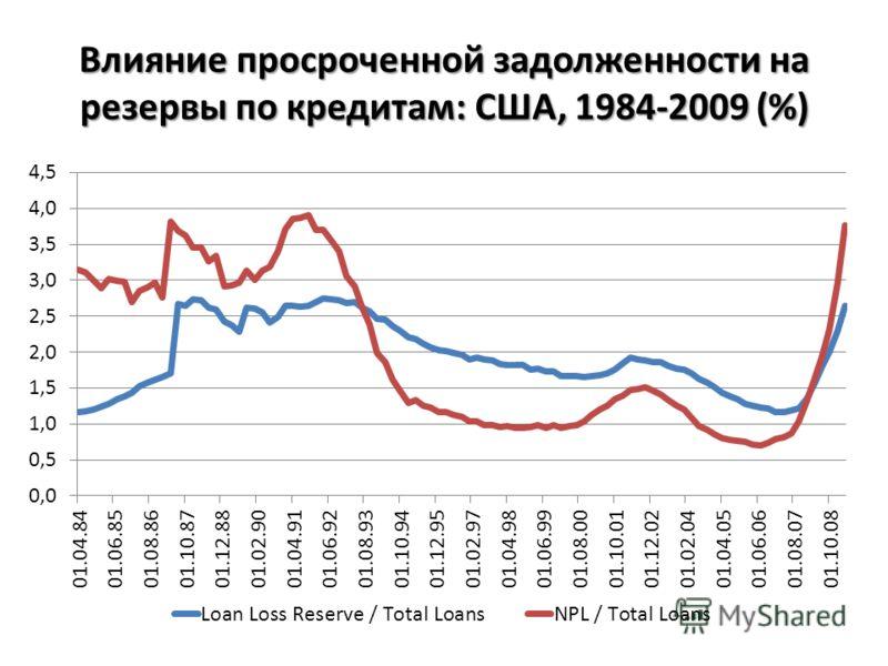 Влияние просроченной задолженности на резервы по кредитам: США, 1984-2009 (%)