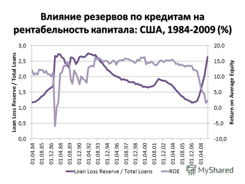 Влияние резервов по кредитам на рентабельность капитала: США, 1984-2009 (%)