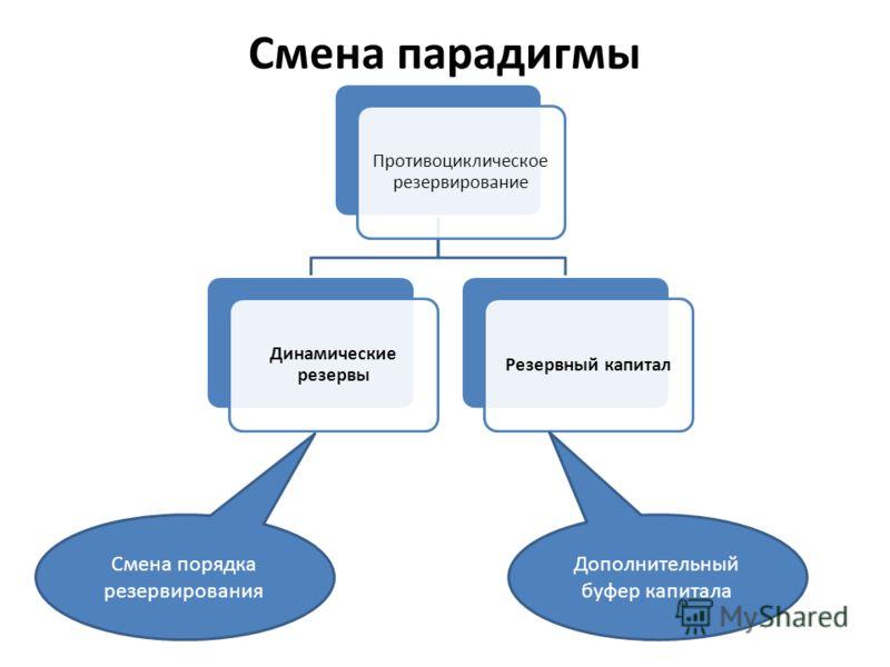 Смена парадигмы Противоциклическое резервирование Динамические резервы Резервный капитал Смена порядка резервирования Дополнительный буфер капитала