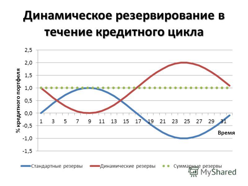 Динамическое резервирование в течение кредитного цикла