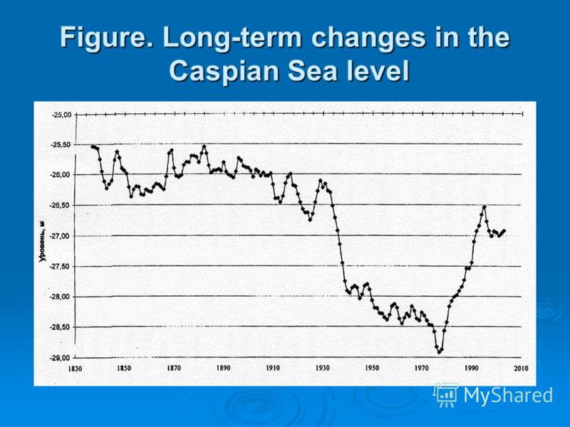 Figure. Long-term changes in the Caspian Sea level