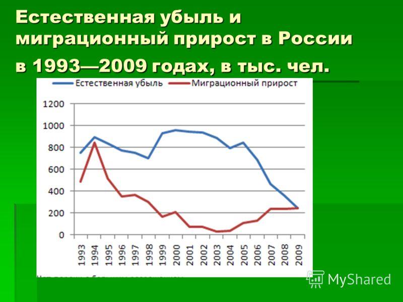 Естественная убыль и миграционный прирост в России в 19932009 годах, в тыс. чел.