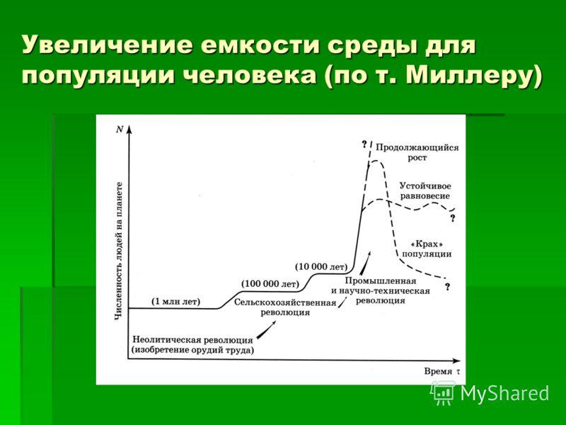 Увеличение емкости среды для популяции человека (по т. Миллеру)