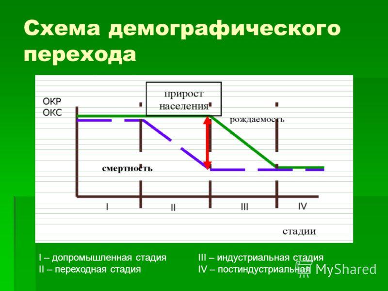 Схема демографического перехода I – допромышленная стадия II – переходная стадия III – индустриальная стадия IV – постиндустриальная