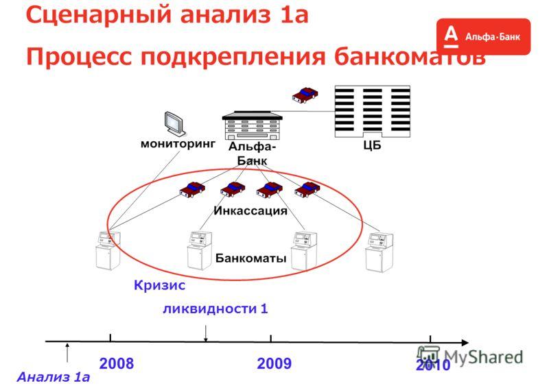 Сценарный анализ 1a Процесс подкрепления банкоматов 20082009 2010 Кризис ликвидности 1 Анализ 1a
