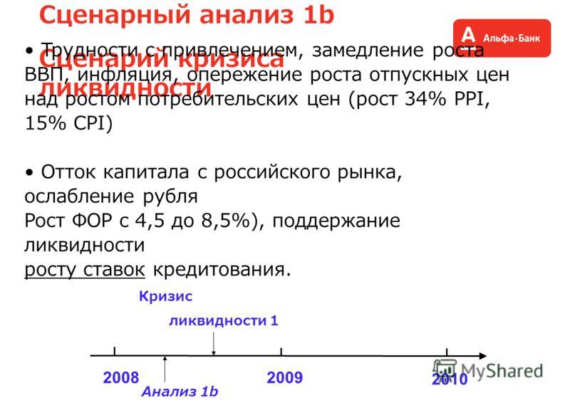 Сценарный анализ 1b Сценарий кризиса ликвидности Трудности с привлечением, замедление роста ВВП, инфляция, опережение роста отпускных цен над ростом потребительских цен (рост 34% PPI, 15% CPI) Отток капитала с российского рынка, ослабление рубля Рост