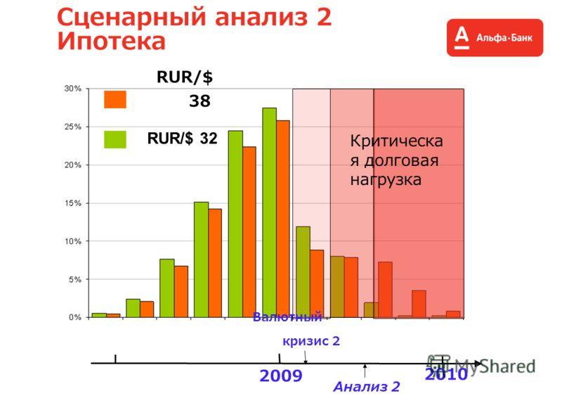 Сценарный анализ 2 Ипотека Критическа я долговая нагрузка 2009 2010 Валютный кризис 2 RUR/$ 38 RUR/$ 32 Анализ 2