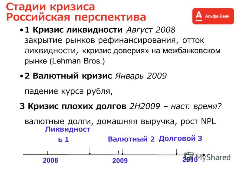 Стадии кризиса Российская перспектива 1 Кризис ликвидности Август 2008 закрытие рынков рефинансирования, отток ликвидности, «кризис доверия» на межбанковском рынке (Lehman Bros.) 2 Валютный кризис Январь 2009 падение курса рубля, 3 Кризис плохих долг