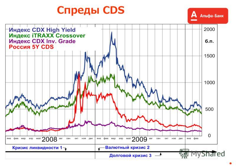 Спреды CDS