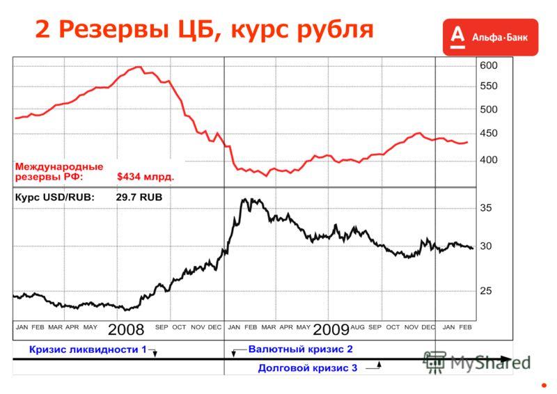 2 Резервы ЦБ, курс рубля