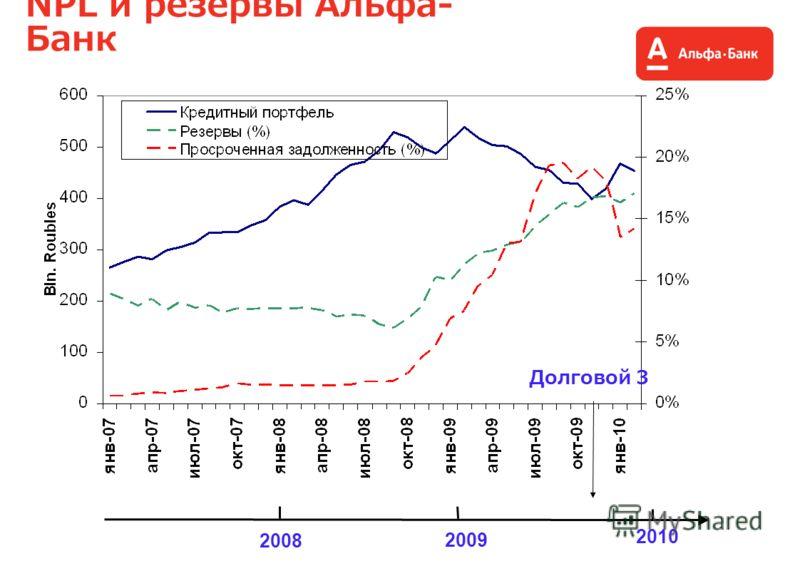 Alfa-Bank NPL and reserves NPL и резервы Альфа- Банк 2008 2009 2010 Долговой 3