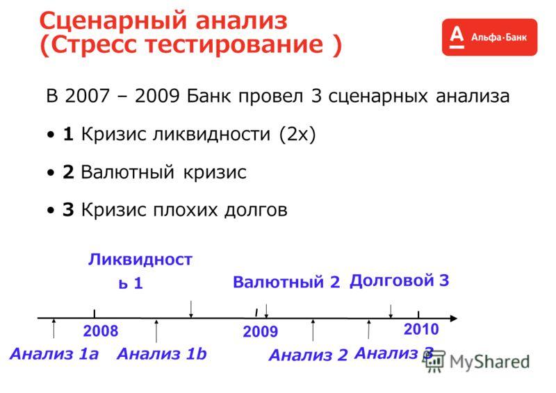 Сценарный анализ (Стресс тестирование ) В 2007 – 2009 Банк провел 3 сценарных анализа 1 Кризис ликвидности (2x) 2 Валютный кризис 3 Кризис плохих долгов 2008 2009 2010 Ликвидност ь 1 Валютный 2 Долговой 3 Анализ 1b Анализ 2 Анализ 3 Анализ 1а