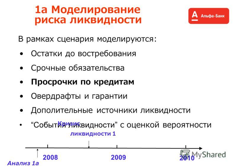 В рамках сценария моделируются: 1a Моделирование риска ликвидности Остатки до востребования Срочные обязательства Просрочки по кредитам Овердрафты и гарантии Дополительные источники ликвидности События ликвидности с оценкой вероятности 20082009 2010