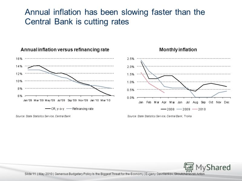 Slide 11 | May 2010 | Generous Budgetary Policy Is the Biggest Threat for the Economy | Evgeny Gavrilenkov, Stroutchenevski Anton Annual inflation has been slowing faster than the Central Bank is cutting rates Source: State Statistics Service, Centra