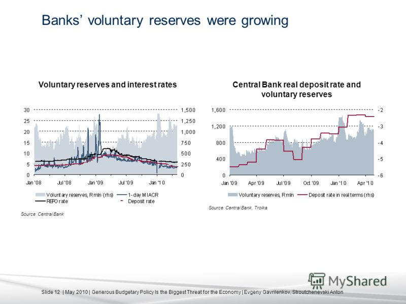 Slide 12 | May 2010 | Generous Budgetary Policy Is the Biggest Threat for the Economy | Evgeny Gavrilenkov, Stroutchenevski Anton Banks voluntary reserves were growing Source: Central Bank Source: Central Bank, Troika Voluntary reserves and interest