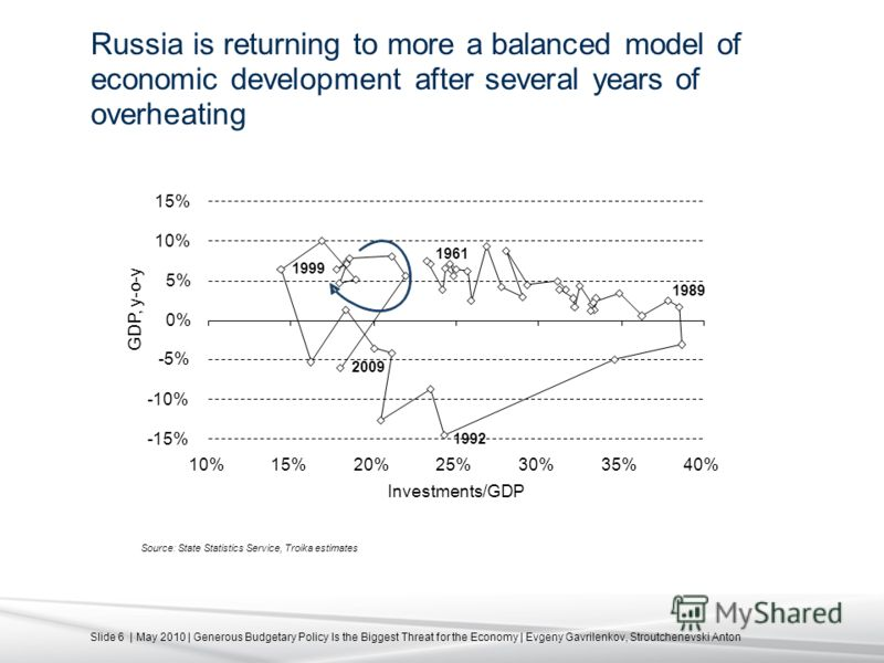 Slide 6 | May 2010 | Generous Budgetary Policy Is the Biggest Threat for the Economy | Evgeny Gavrilenkov, Stroutchenevski Anton Russia is returning to more a balanced model of economic development after several years of overheating Source: State Sta