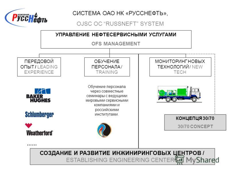 СИСТЕМА ОАО НК «РУССНЕФТЬ», OJSC OC RUSSNEFT SYSTEM УПРАВЛЕНИЕ НЕФТЕСЕРВИСНЫМИ УСЛУГАМИ OFS MANAGEMENT ПЕРЕДОВОЙ ОПЫТ / LEADING EXPERIENCE ОБУЧЕНИЕ ПЕРСОНАЛА / TRAINING МОНИТОРИНГ НОВЫХ ТЕХНОЛОГИЙ / NEW TECH …… Обучение персонала через совместные сем