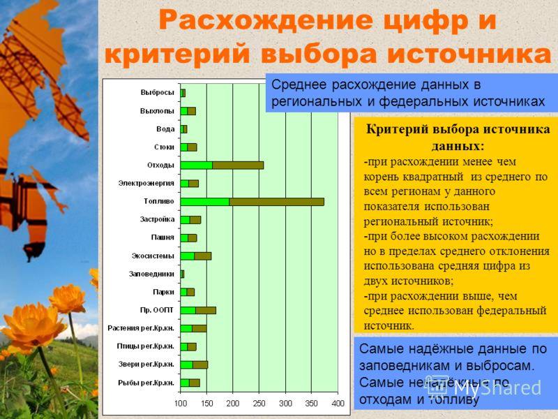 Расхождение цифр и критерий выбора источника данных Самые надёжные данные по заповедникам и выбросам. Самые ненадёжные по отходам и топливу Критерий выбора источника данных: -при расхождении менее чем корень квадратный из среднего по всем регионам у