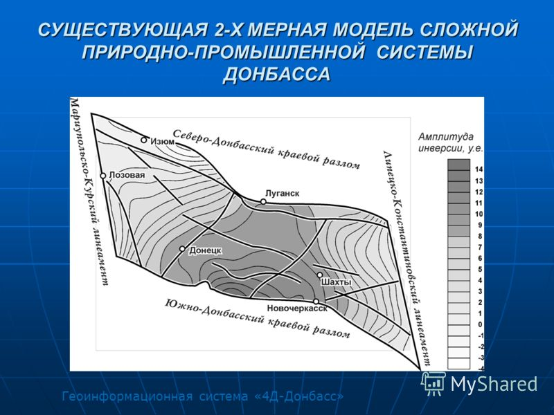СУЩЕСТВУЮЩАЯ 2-Х МЕРНАЯ МОДЕЛЬ СЛОЖНОЙ ПРИРОДНО-ПРОМЫШЛЕННОЙ СИСТЕМЫ ДОНБАССА Геоинформационная система «4Д-Донбасс»