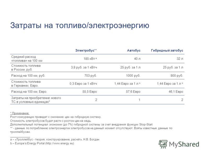 Затраты на топливо/электроэнергию _____________ a – «Троллейбус - теория, конструирование, расчёт», Н.В. Богдан b – Europe's Energy Portal (http://www.energy.eu) Электробус**АвтобусГибридный автобус Средний расход «топлива» на 100 км 185 кВт a 40 л32
