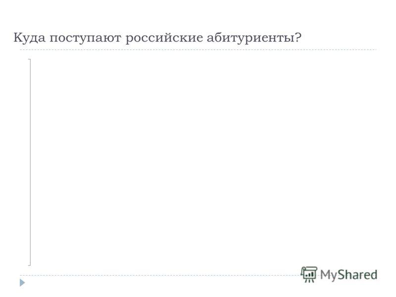 Куда поступают российские абитуриенты?