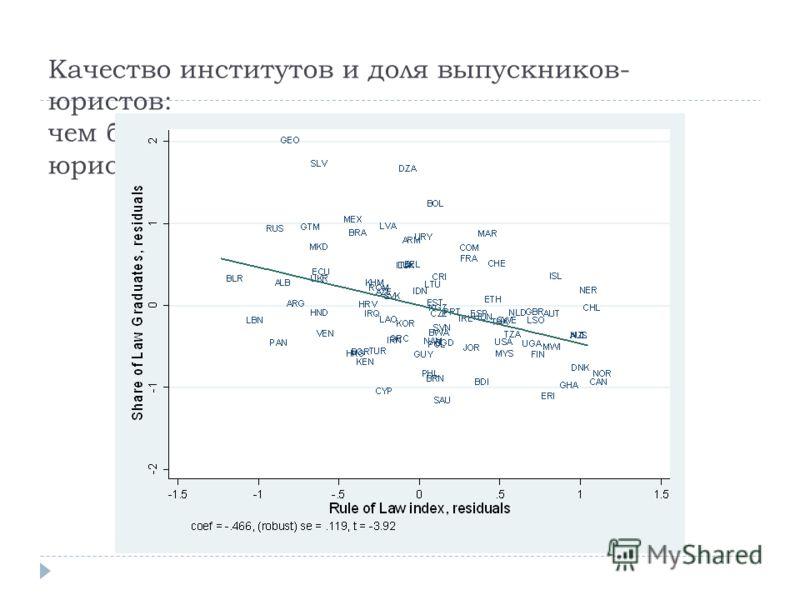 Качество институтов и доля выпускников- юристов: чем больше беззакония, тем привлекательнее юриспруденция