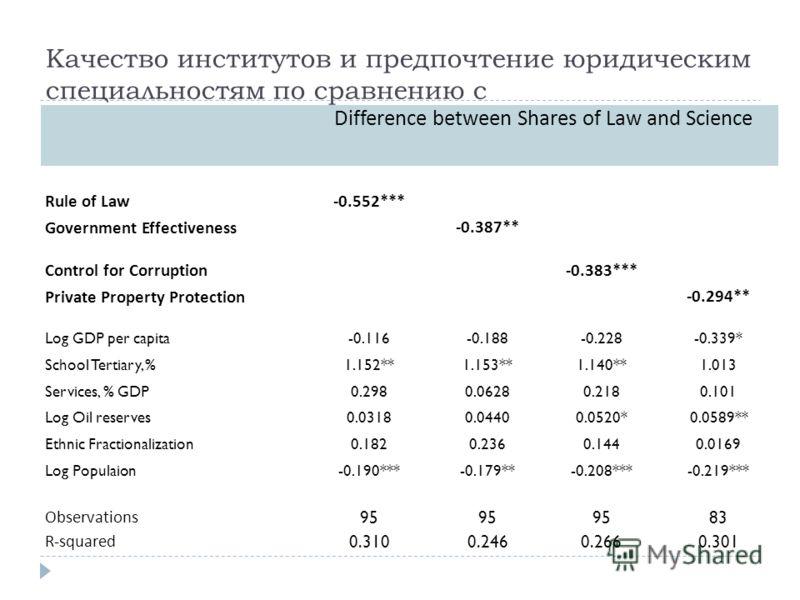 Качество институтов и предпочтение юридическим специальностям по сравнению с естественнонаучными Difference between Shares of Law and Science Rule of Law-0.552*** Government Effectiveness -0.387** Control for Corruption -0.383*** Private Property Pro