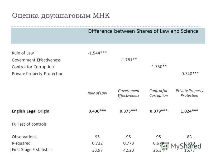 Оценка двухшаговым МНК Difference between Shares of Law and Science Rule of Law-1.544*** Government Effectiveness -1.781** Control for Corruption -1.750** Private Property Protection -0.740*** Rule of Law Government Effectiveness Control for Corrupti
