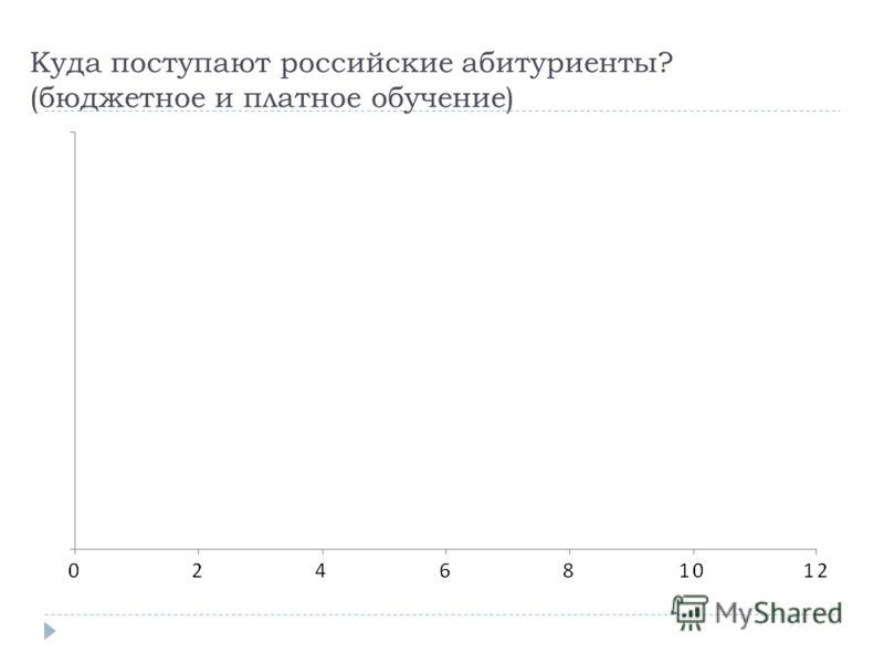Куда поступают российские абитуриенты? (бюджетное и платное обучение)