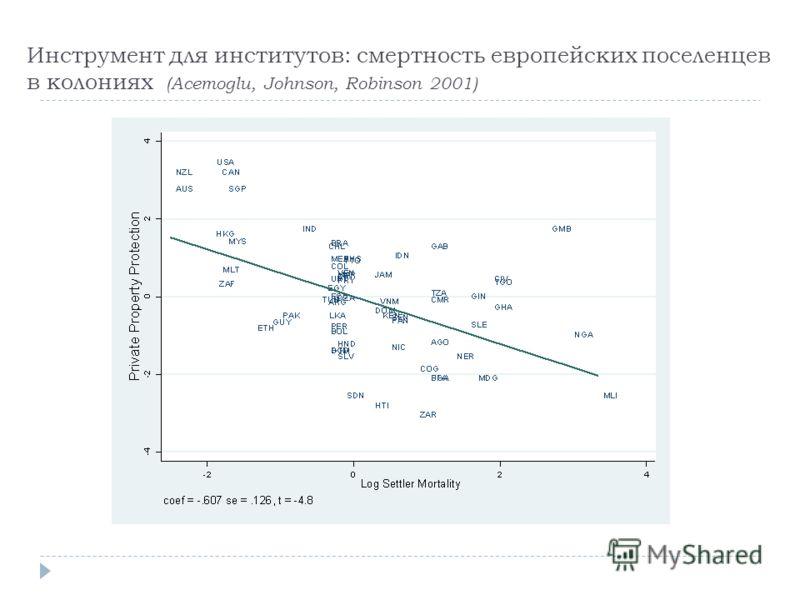 Инструмент для институтов: смертность европейских поселенцев в колониях (Acemoglu, Johnson, Robinson 2001)