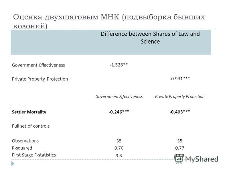 Оценка двухшаговым МНК (подвыборка бывших колоний) Difference between Shares of Law and Science Government Effectiveness -1.526** Private Property Protection -0.931*** Government EffectivenessPrivate Property Protection Settler Mortality -0.246***-0.