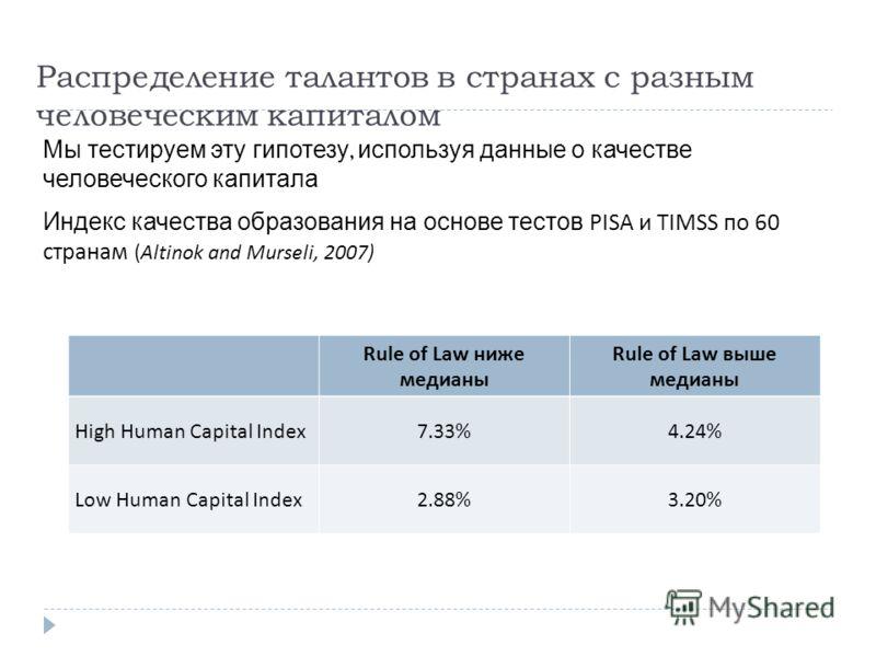 Распределение талантов в странах с разным человеческим капиталом Мы тестируем эту гипотезу, используя данные о качестве человеческого капитала Индекс качества образования на основе тестов PISA и TIMSS по 60 странам (Altinok and Murseli, 2007) Rule of