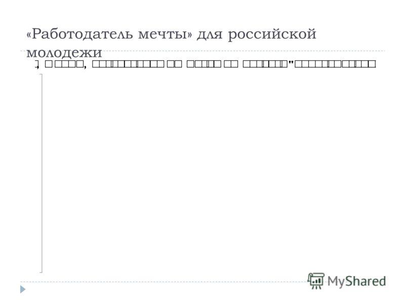 «Работодатель мечты» для российской молодежи