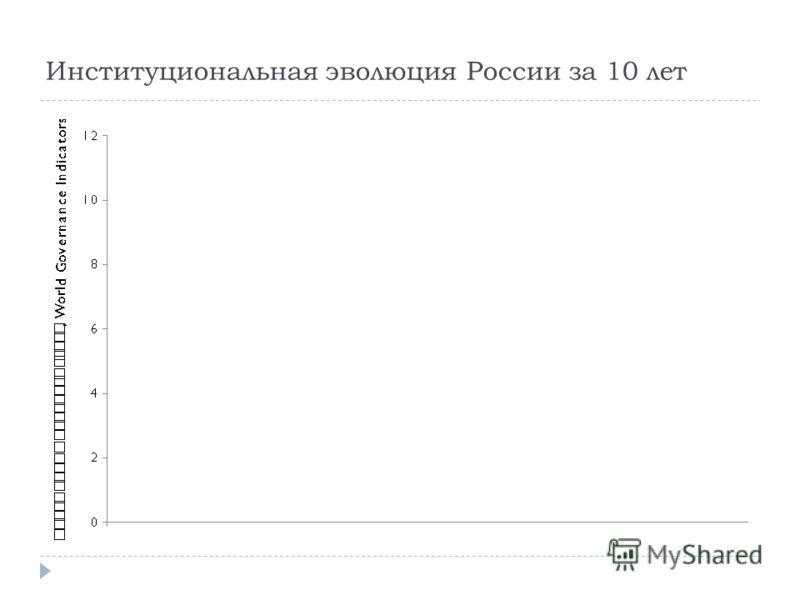 Институциональная эволюция России за 10 лет