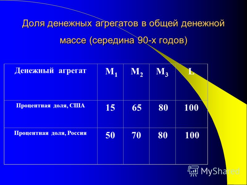 Доля денежных агрегатов в общей денежной массе (середина 90-х годов) Денежный агрегат М 1 М2 М2 М3М3 L Процентная доля, США 15 65 80100 Процентная доля, Россия 5070 80 100