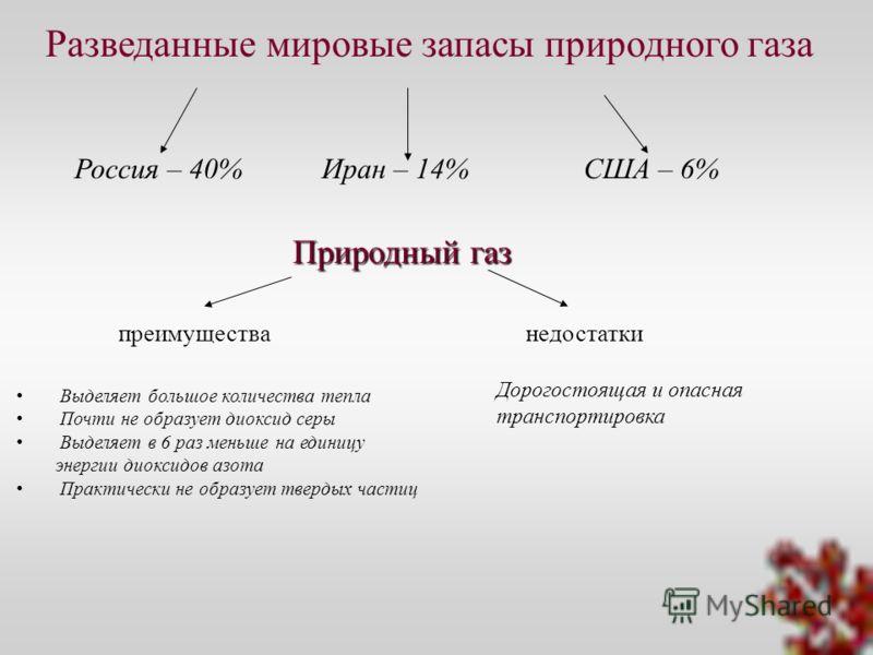 Россия – 40%Иран – 14%США – 6% Разведанные мировые запасы природного газа Природный газ преимуществанедостатки Выделяет большое количества тепла Почти не образует диоксид серы Выделяет в 6 раз меньше на единицу энергии диоксидов азота Практически не