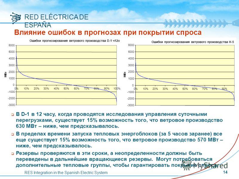 RES Integration in the Spanish Electric System RED ELÉCTRICA DE ESPAÑA Влияние ошибок в прогнозах при покрытии спроса -630 МВт q В D-1 в 12 часу, когда проводятся исследования управления суточными перегрузками, существует 15% возможность того, что ве