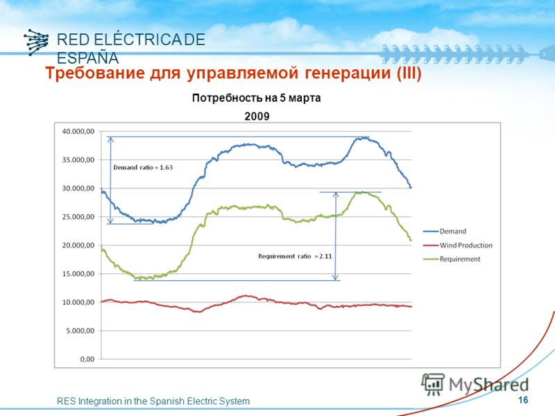 RES Integration in the Spanish Electric System RED ELÉCTRICA DE ESPAÑA Требование для управляемой генерации (III) 16 Потребность на 5 марта 2009