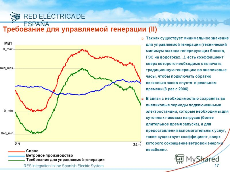RES Integration in the Spanish Electric System RED ELÉCTRICA DE ESPAÑA 0 ч 24 ч Req_min D_min Req_max D_max МВт Спрос Ветровое производство Требование для управляемой генерации Требование для управляемой генерации (II) q Так как существует минимально