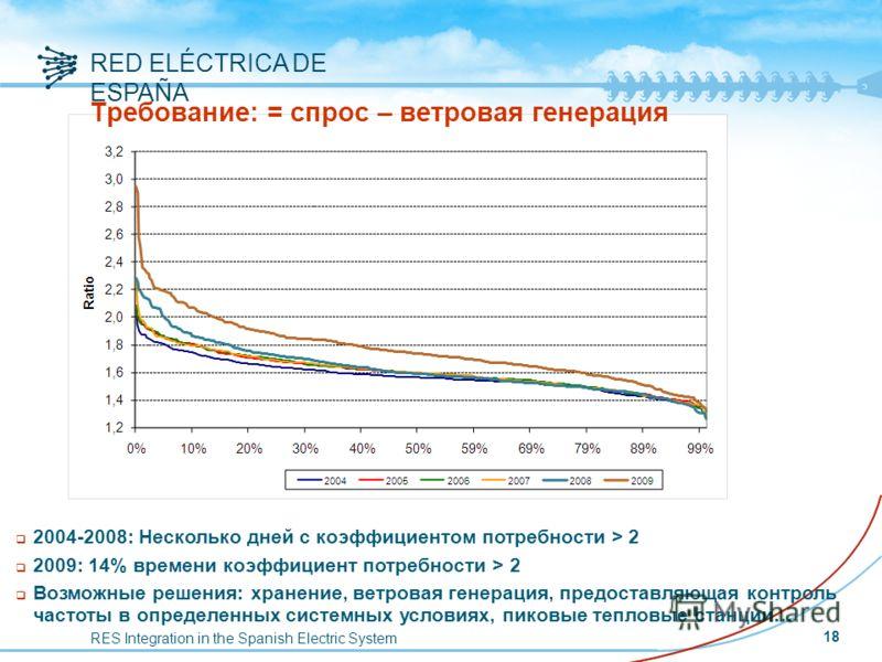 RES Integration in the Spanish Electric System RED ELÉCTRICA DE ESPAÑA Требование: = спрос – ветровая генерация q 2004-2008: Несколько дней с коэффициентом потребности > 2 q 2009: 14% времени коэффициент потребности > 2 q Возможные решения: хранение,