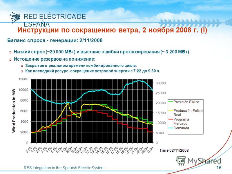 RES Integration in the Spanish Electric System RED ELÉCTRICA DE ESPAÑA Баланс спроса - генерации: 2/11/2008 q Низкий спрос (~20 000 МВт) и высокие ошибки прогнозирования (~ 3 200 МВт) q Истощение резервов на понижение: q Закрытие в реальном времени к