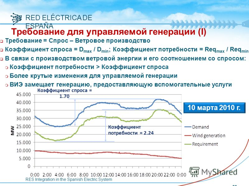 RES Integration in the Spanish Electric System RED ELÉCTRICA DE ESPAÑA 23 Требование для управляемой генерации (I) q Требование = Спрос – Ветровое производство q Коэффициент спроса = D max / D min ; Коэффициент потребности = Req max / Req min q В свя
