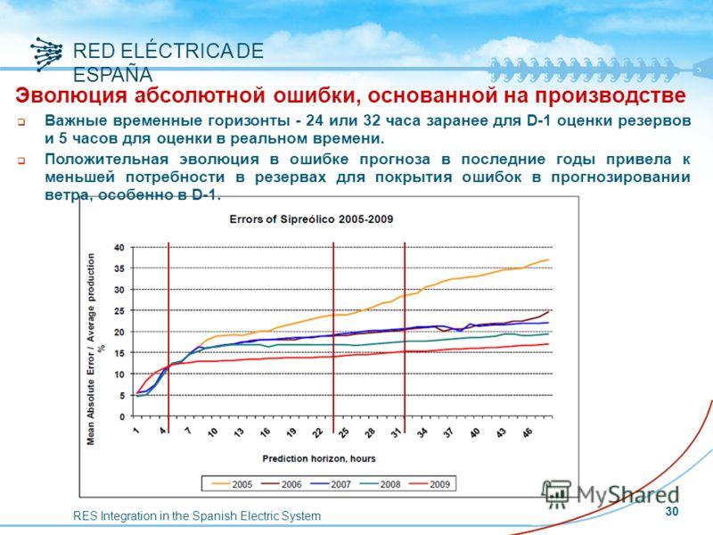 RES Integration in the Spanish Electric System RED ELÉCTRICA DE ESPAÑA Эволюция абсолютной ошибки, основанной на производстве q Важные временные горизонты - 24 или 32 часа заранее для D-1 оценки резервов и 5 часов для оценки в реальном времени. q Пол
