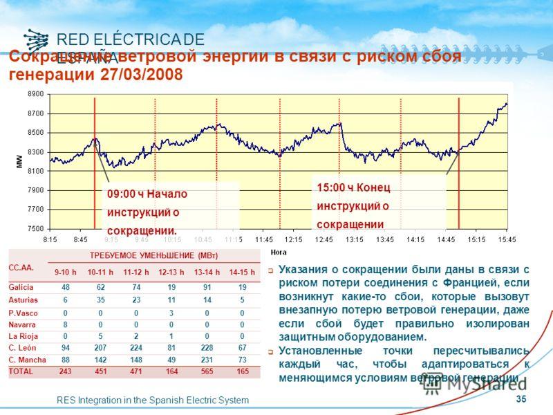 RES Integration in the Spanish Electric System RED ELÉCTRICA DE ESPAÑA 09:00 ч Начало инструкций о сокращении. 15:00 ч Конец инструкций о сокращении Сокращение ветровой энергии в связи с риском сбоя генерации 27/03/2008 CC.AA. ТРЕБУЕМОЕ УМЕНЬШЕНИЕ (М