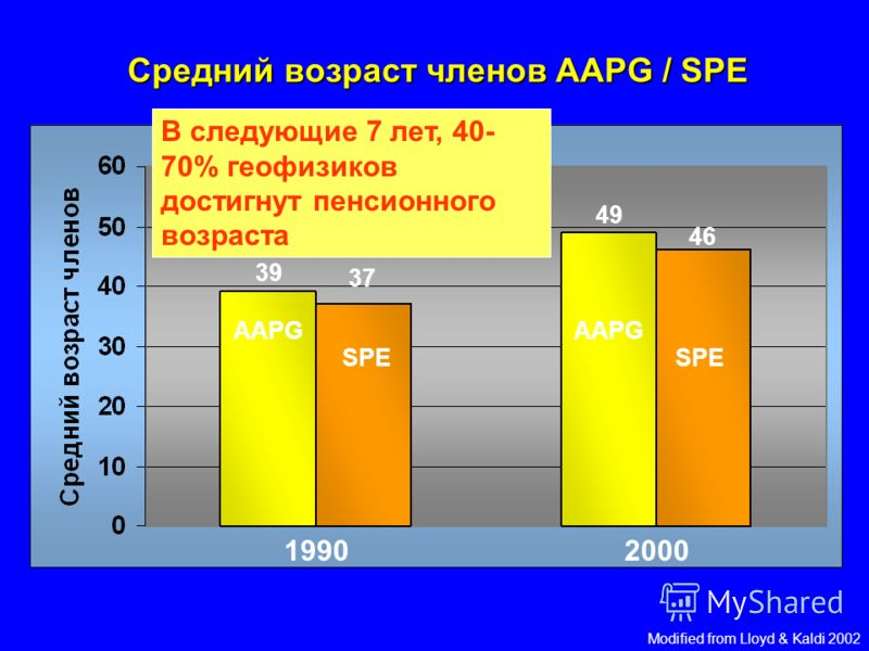 Средний возраст AAPG / SPE членов 19902000 AAPG SPE 39 37 49 46 Modified from Lloyd & Kaldi 2002