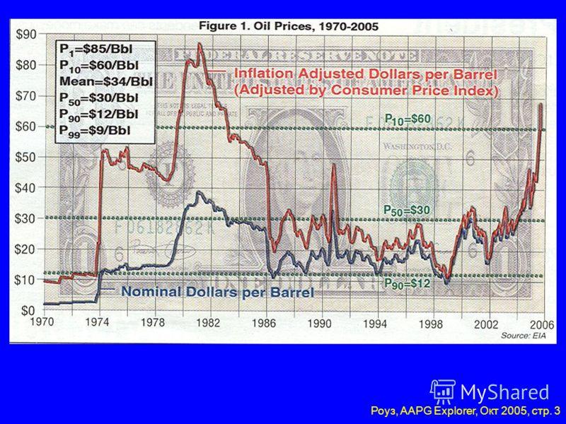 Динамика ресурсов и потребностей Нефть $67/барр., Сентябрь 2005 CAC 2005 Нефть $76/барр., Июль 2006