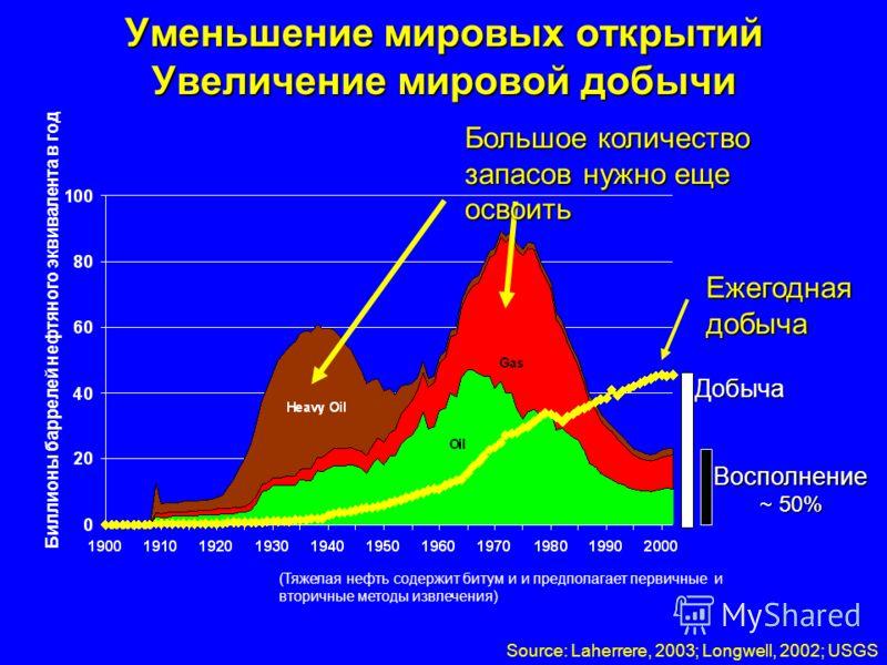 Геологоразведка Спад во всем мире за последние 20 лет –1 барр. открыт на каждые 4 барр. потребленных (Halbouty, Explorer 8.04 p. 36) –Начиная с 1985 каждый год потребляется больше нефти, чем открывается (Wells, OGJ 2/21/05 p. 21) CAC 2005