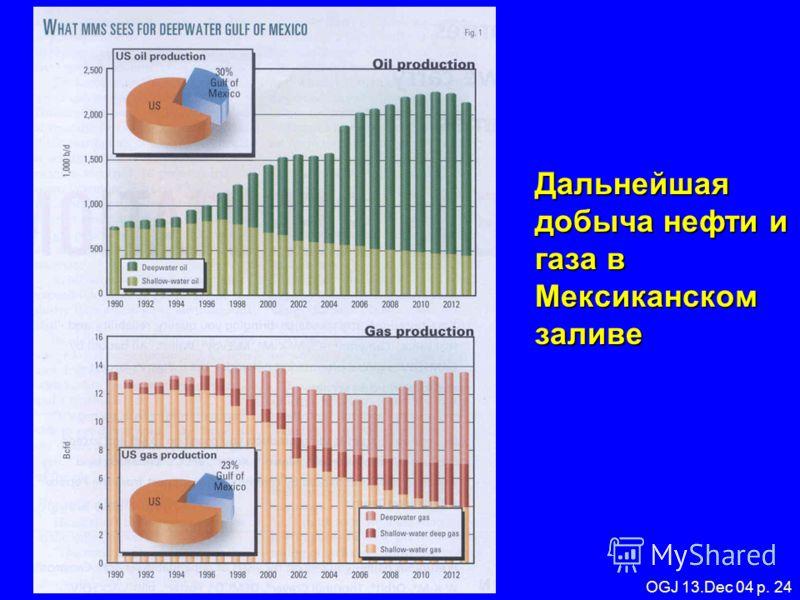 Мировое потребление топлива: 1975-2000 8,000 6,000 4,000 2,000 0 197519851995 Миллионов тонн нефти эквивалент Год НефтьГаз Атомн. энергия ЭлектроэнергияУголь Cook and Sheath From Armentrout, 2000, AAPG.org