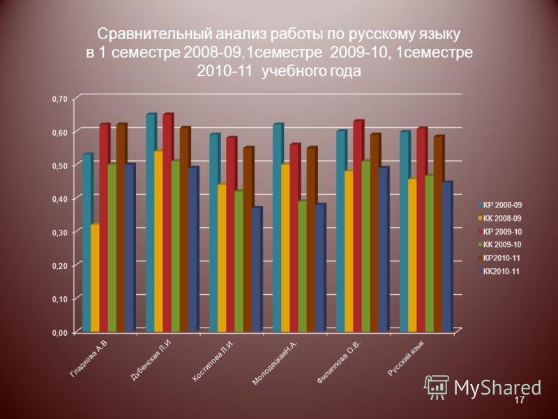 Сравнительный анализ работы по русскому языку в 1 семестре 2008-09,1семестре 2009-10, 1семестре 2010-11 учебного года 17