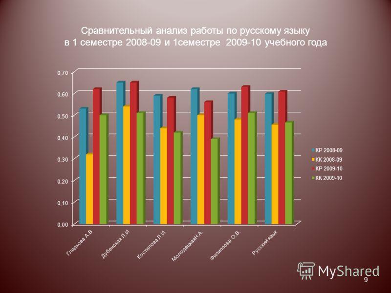 Сравнительный анализ работы по русскому языку в 1 семестре 2008-09 и 1семестре 2009-10 учебного года 9